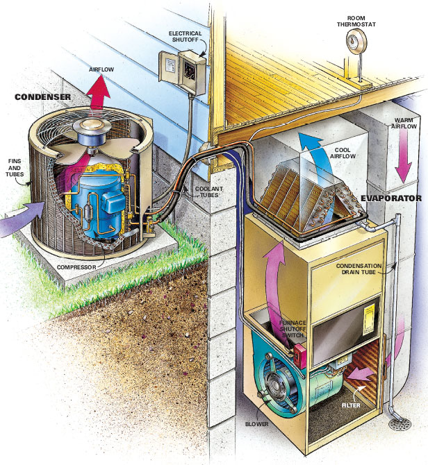 HVAControl Inc HVAC services Air Conditioning and Cooling
